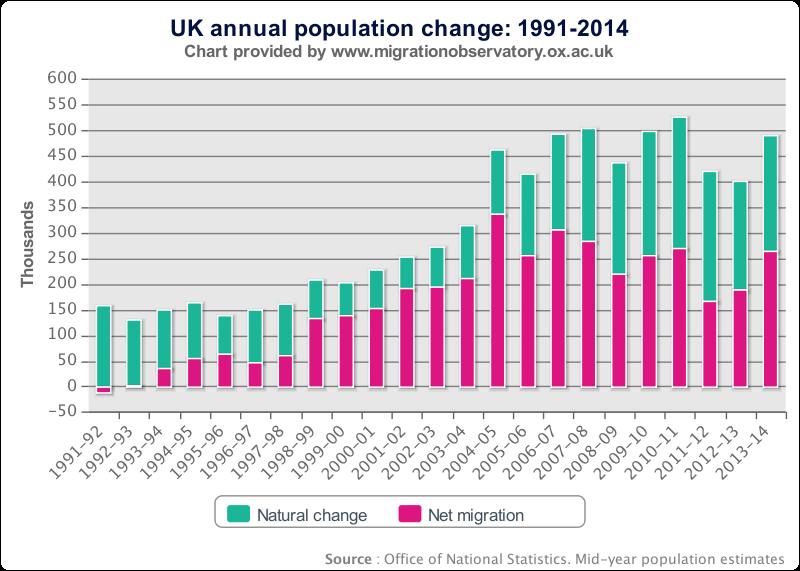 UK Population Growth