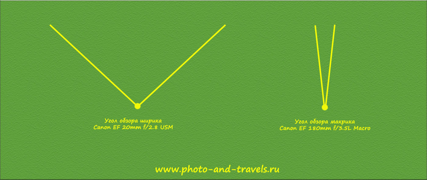 Рисунок 6. Угол обзора широкоугольного объектива Кэнон 20/2,8 и Кенон 180/3,5 при использовании на полнокадровых фотоаппаратах Кэнон 5Д Марк 3 или Кэнон 6Д.