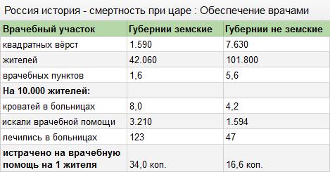 Россия история - смертность при царе: Обеспечение врачами