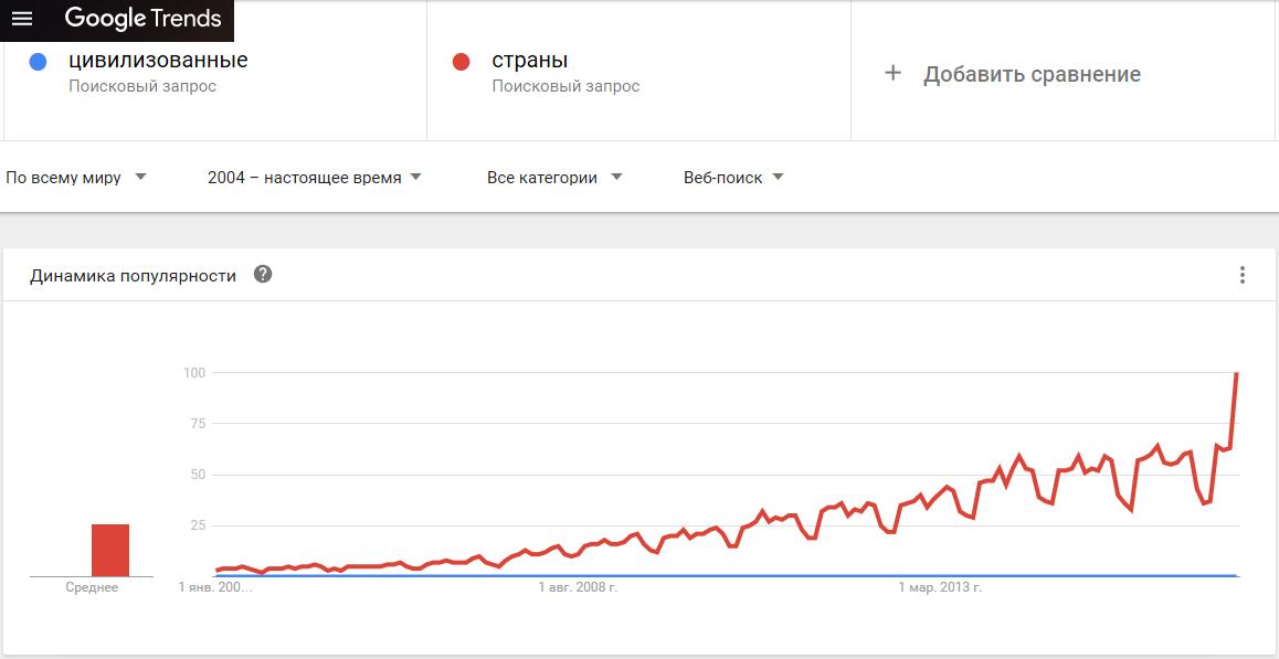 00-Google Trends-цивилизованные страны