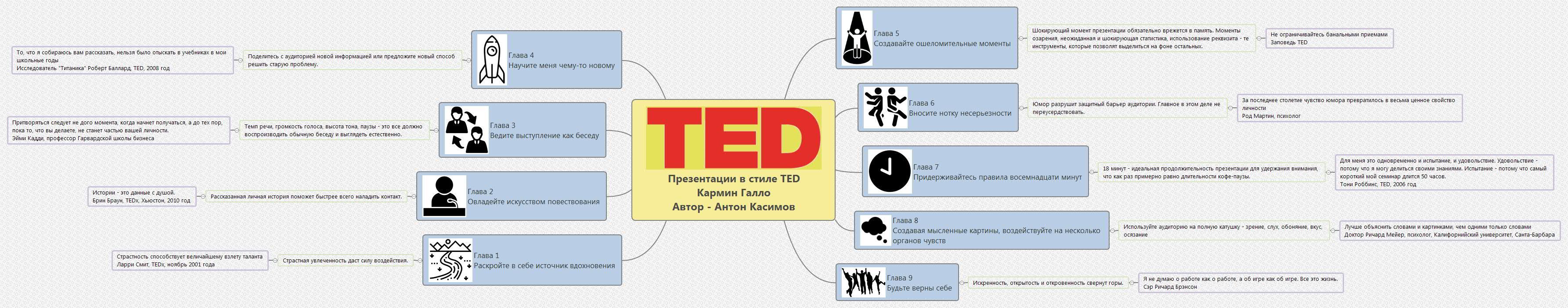 Презентации в стиле TED Кармин Галло Автор - Антон Касимов.jpg