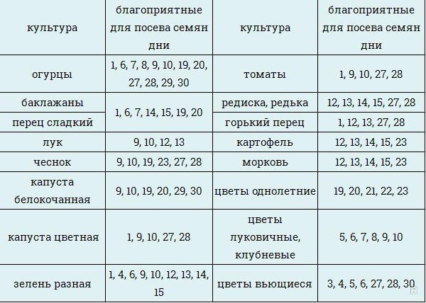 посевной календарь на май