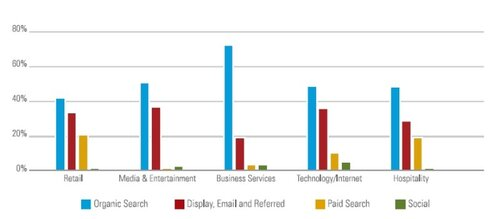 BrightEdge-traffic-study-by-industry.jpg