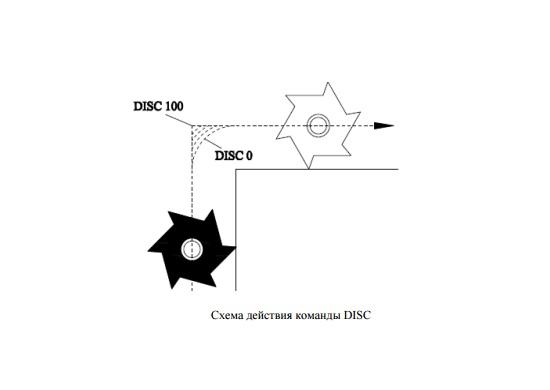 Команда управляющий программы DISC