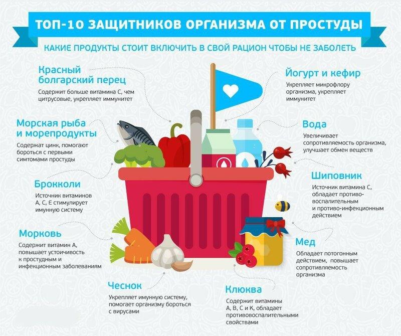 Лучшие продукты для защиты от простуды