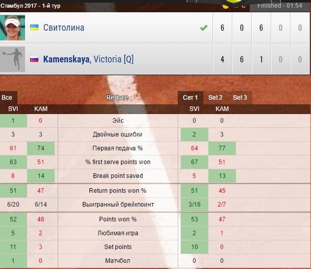 Свитолина пробилась вчетвертьфинал турнира вСтамбуле