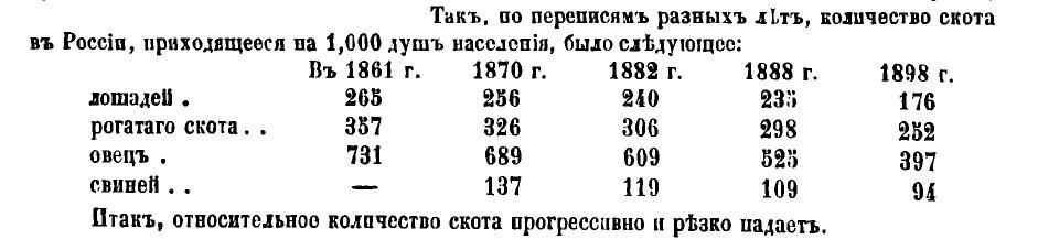 3-1. Уменьшение количества скота в России с 1861 по 1898г.jpg