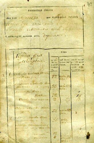 ГАКО, ф. 200, оп. б/ш, д. 3129, л. 30.