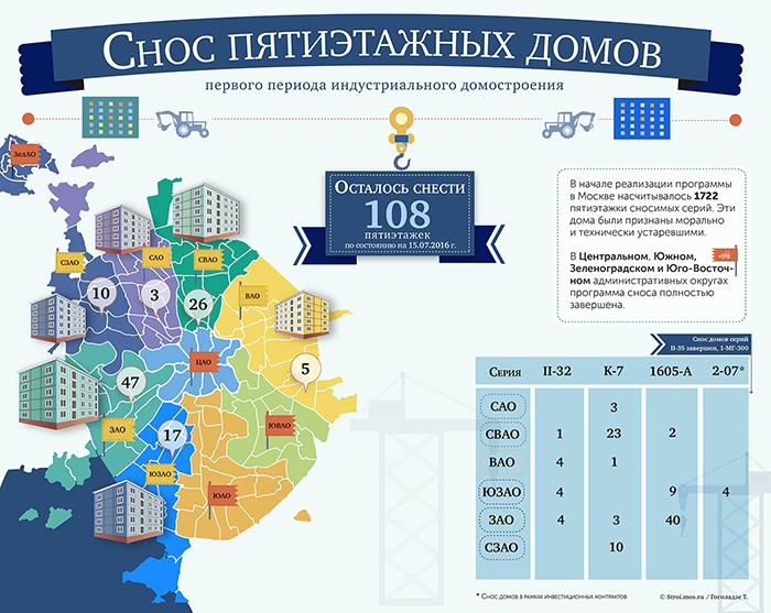 Снос и демонтаж пятиэтажек Москве