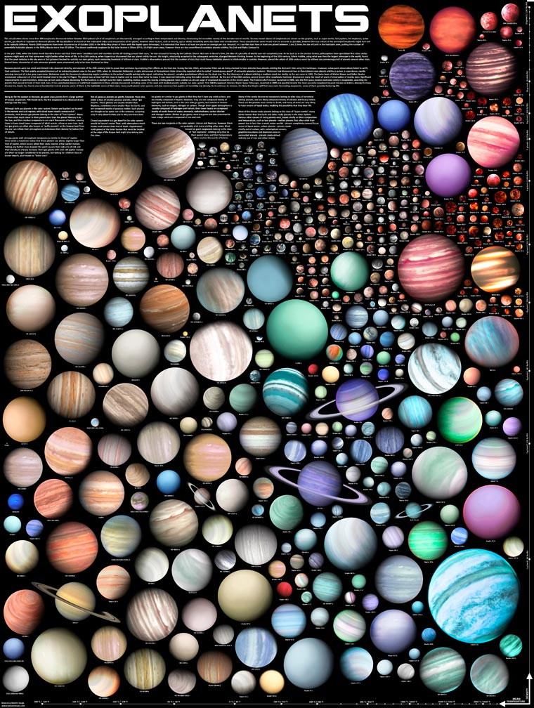 500 Exoplanets combined on a single poster
