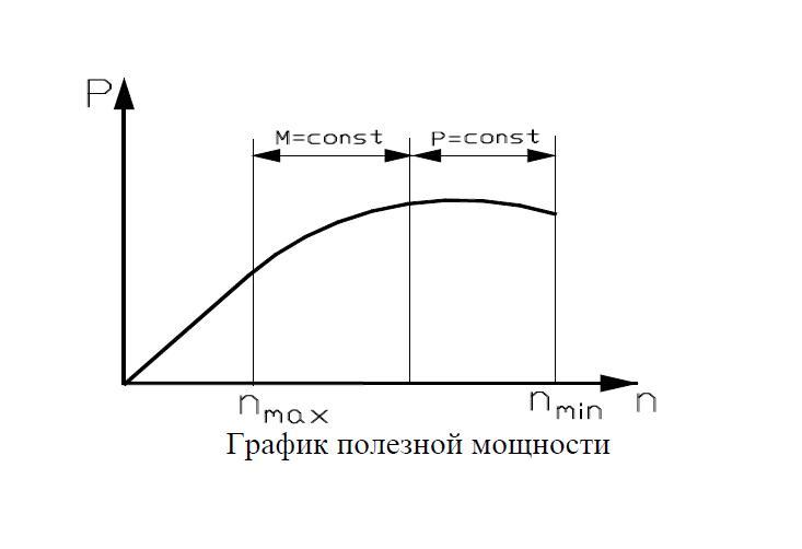 график полезной мощности