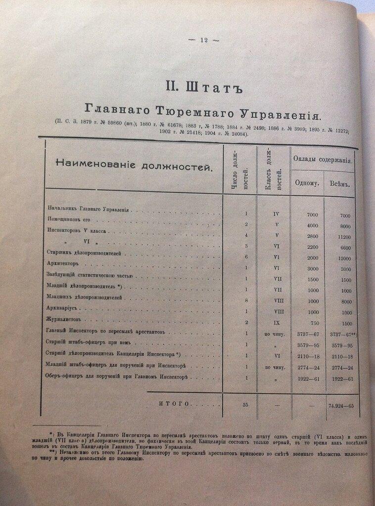Штат Главного управления лагерями ОГПУ на октября г  Источник Отчет по главному тюремному управлению за 1908 г cПб 1910 Ч ii С 12