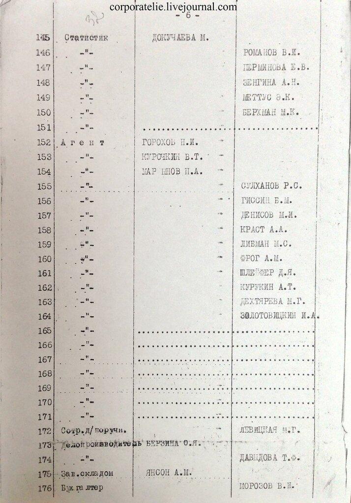 Штат Главного управления лагерями ОГПУ на октября г  Источник ГА РФ Ф 9414 Оп 9 Д 12 Л 51 54 об