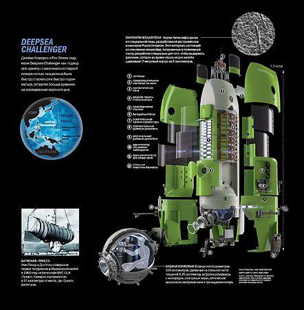 Джеймс Кэмерон иРон Оллам задумали Deepsea Challenger как подводную «ракету» смаксимально глад