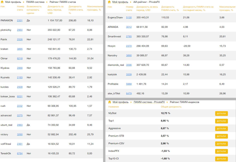 Рейтинги ПАММ-счетов и ПАММ-индексов
