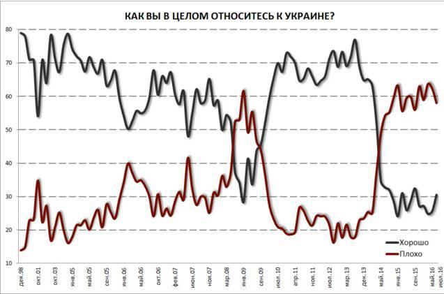 """31% россиян хорошо относятся к Украине, - опрос """"Левада-центра"""". ДИАГРАММА+ТАБЛИЦА"""