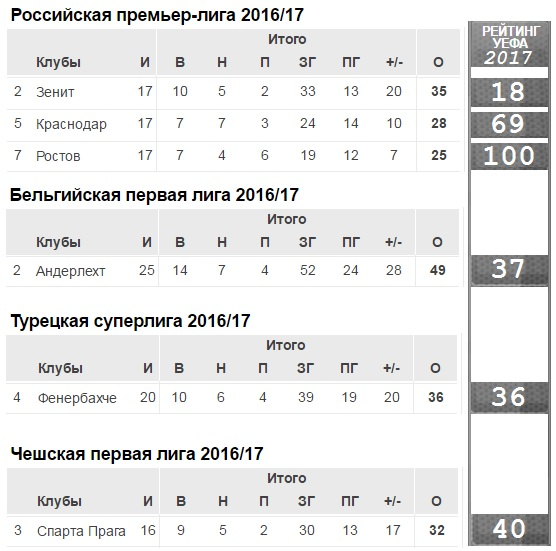 Положение и рейтинг на 16 февраля 2017