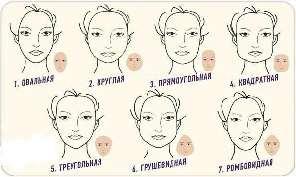 Форма лица и прическа: классические типы и правильный подбор имиджа