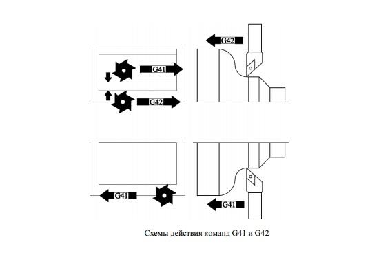 Схемы действия G41 и G42