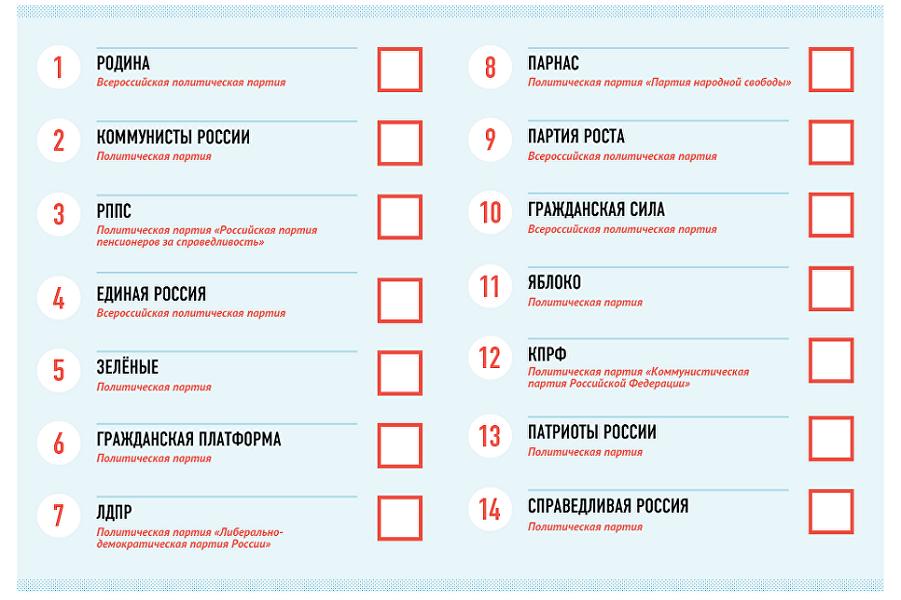 Места в избирательном бюллетене на выборах в ГД 18.09.16.png