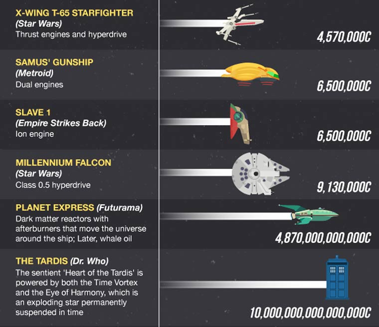 A comparison of the fastest spaceships of science fiction and reality