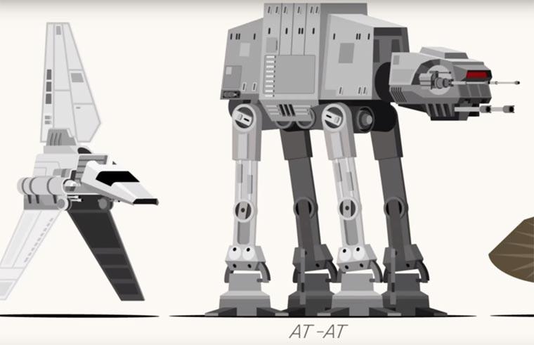 Star Wars - Comparer la taille de tous les vaisseaux de la trilogie originale