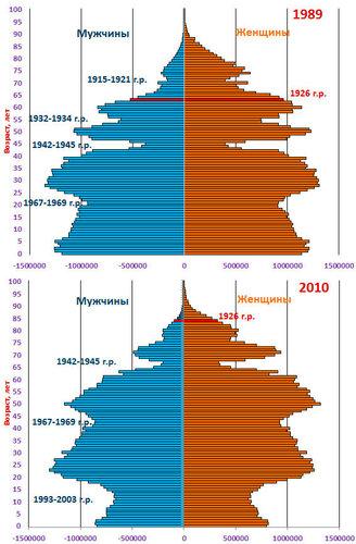 pic  Возрастные пирамиды населения России 1989 и 2010 годах