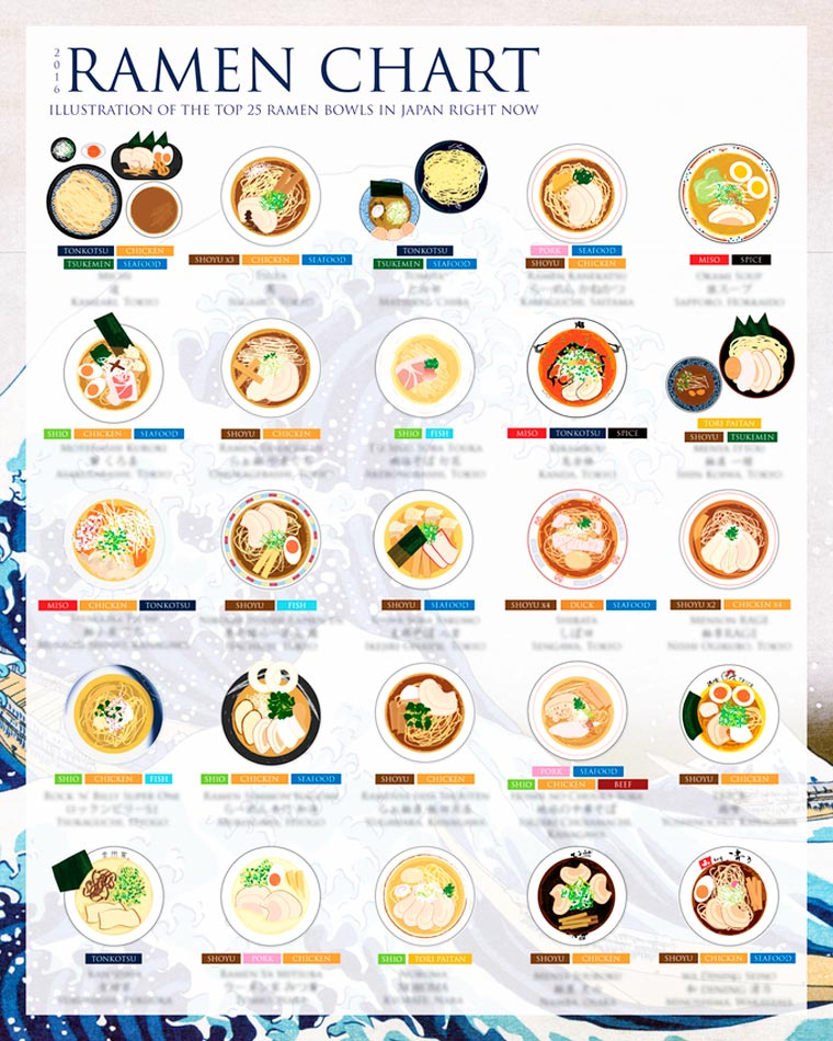 The Ramen Chart - The 25 ramen bowls you must try before you die