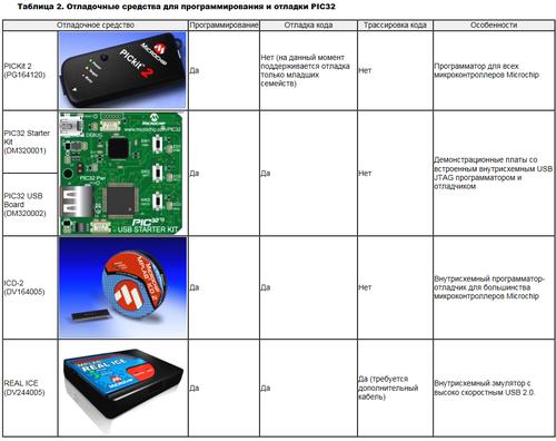 PIC32MX. 32-разрядные микроконтроллеры от Microchip 0_139dcc_e847c7aa_L