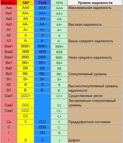 Кредитные рейтинги.png