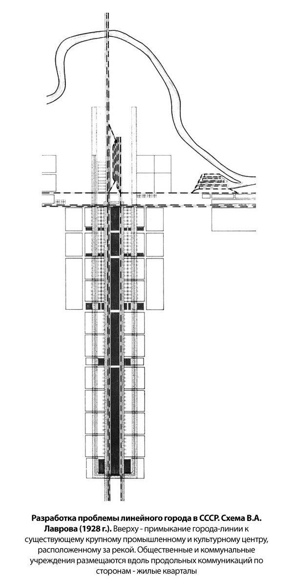 Линейный город в СССР. Схема В.А. Лаврова (1928 г.). Вверху - примыкание города-линии к существующему крупному промышленному и культурному центру, расположенному за рекой. Общественные и коммунальные учреждения размещаются вдоль продольных коммуникаций по сторонам - жилые кварталы