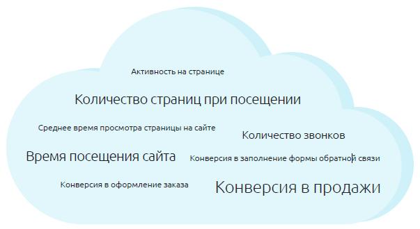 Облако возможных целевых показателей