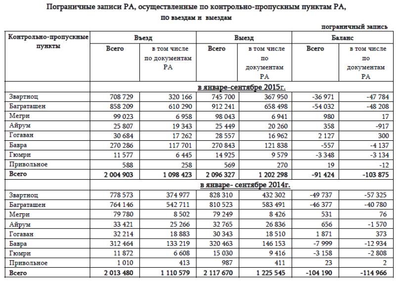 Экономика Армении: Проблемы и прогнозы