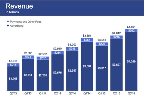 Акции Facebook поставили рекорд после отчета