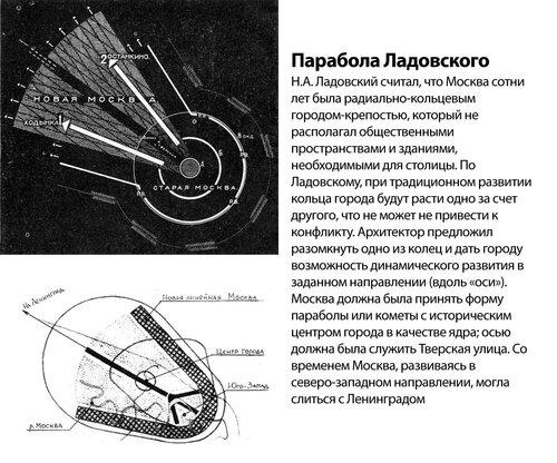 Парабола Ладовского, градостроительная схема развития Москвы