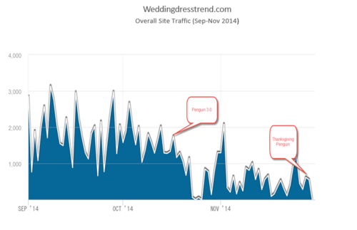 weddingdresstrend.com-traffic.png