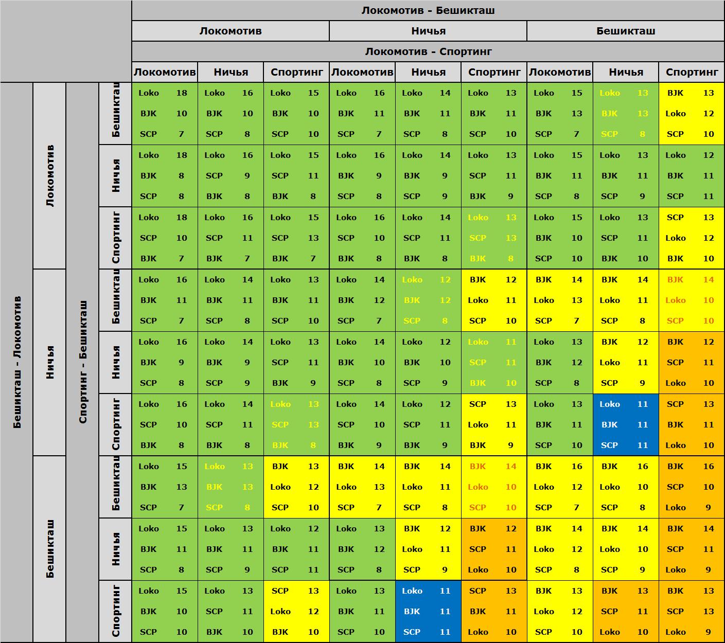 Таблица комбинаций группы H Лиги Европы 2015/16