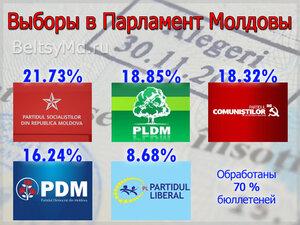 70% бюллетеней обработано ЦИК Молдовы - лидирует ПСРМ