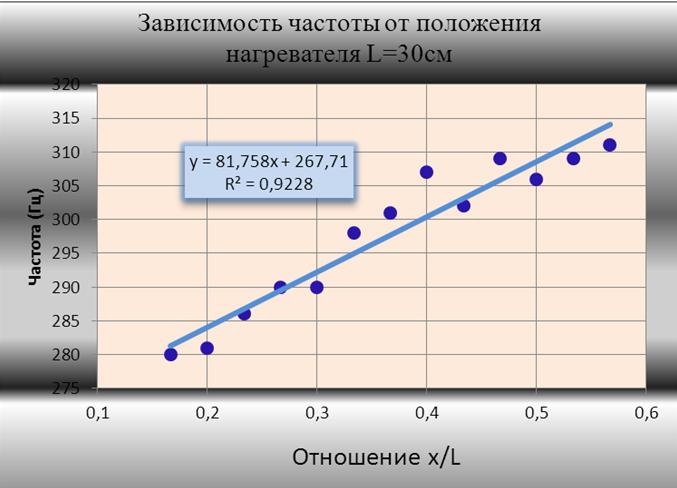 Частота-положение.png