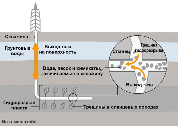 Гидроразрыв пласта (схема дана