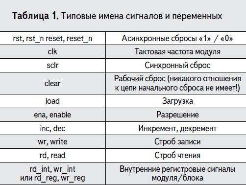 Изучаем основы VHDL, ISE, ПЛИС Xilinx. 0_f9f41_745e75d5_orig