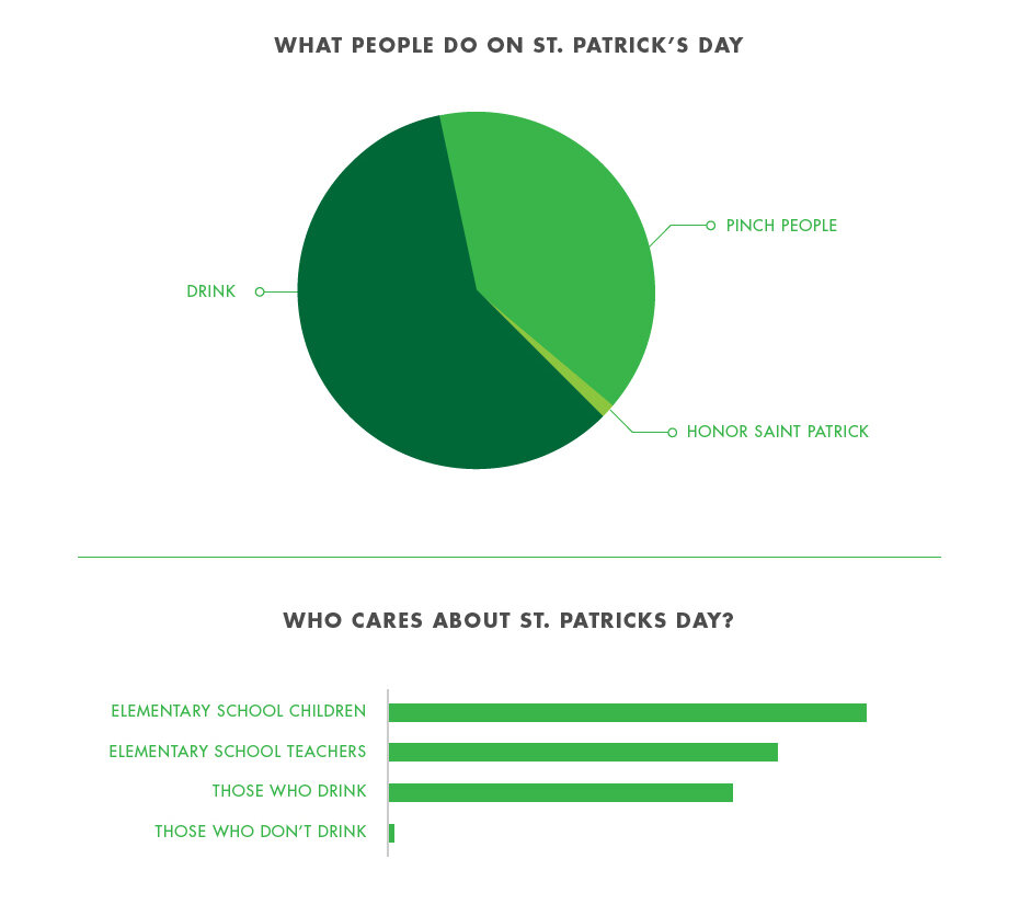 St. Patrick's Day in Charts and Graphs0.jpg