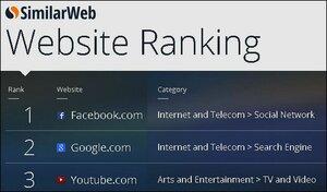 Популярнейшие сайты (02.2015) по версии компании SimilarWeb