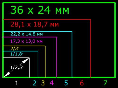 Соотношение размеров матриц фотоаппаратов