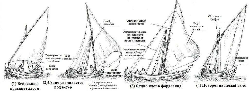 другой галс судна с прямым