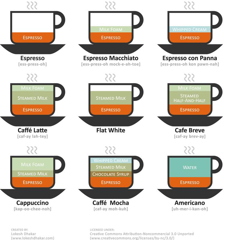 9 чашек, кофейная диаграмма