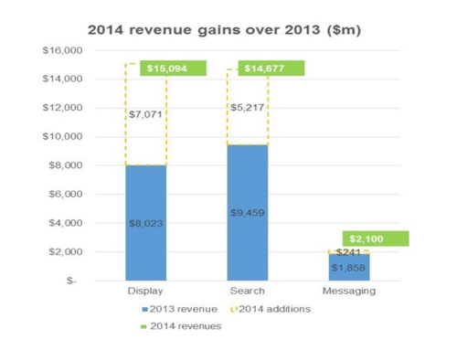 IAB-2014-global-mobile-ad-revenue-report-784x600.png
