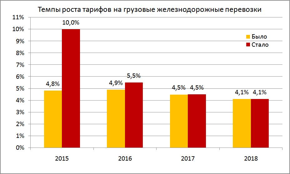 Индексы тарифов на перевозку грузов железнодорожным транспортом в сибирском федеральном округе, 2004-2008 гг