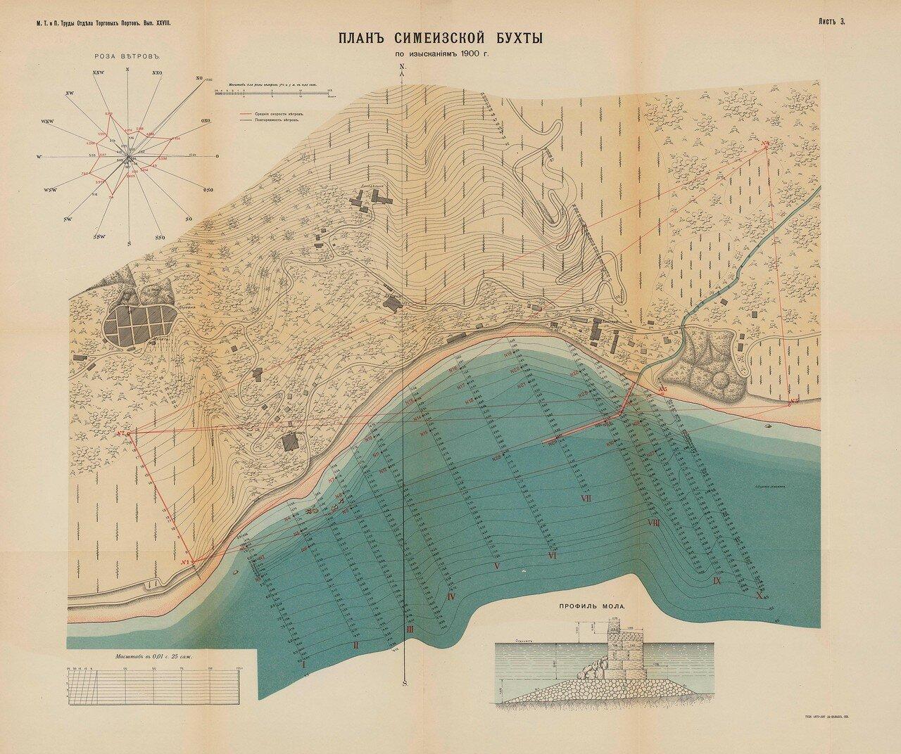 02. План Симеизской бухты.1900