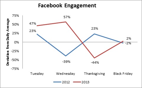 thanksgiving_facebook_engagement.jpg